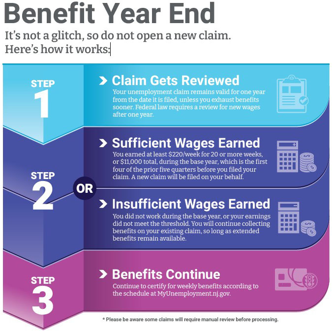 a chart showing the procedure when benefit years end